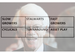 6 categories of Stocks - Peter Lynch.